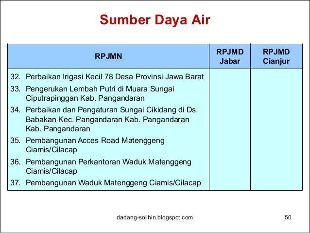 Sumber Daya Air dadang-solihin.blogspot.com 51 RPJMN RPJMD Jabar RPJMD Cianjur 38. Pembebasan Tanah Bendungan Matenggeng K...