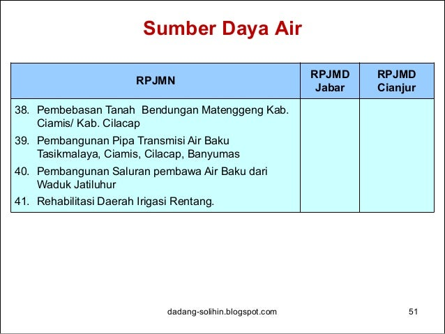 Air Minum dadang-solihin.blogspot.com 52 RPJMN RPJMD Jabar RPJMD Cianjur 1. Pembangunan Sistem Penyediaan Air Minum Pondok...
