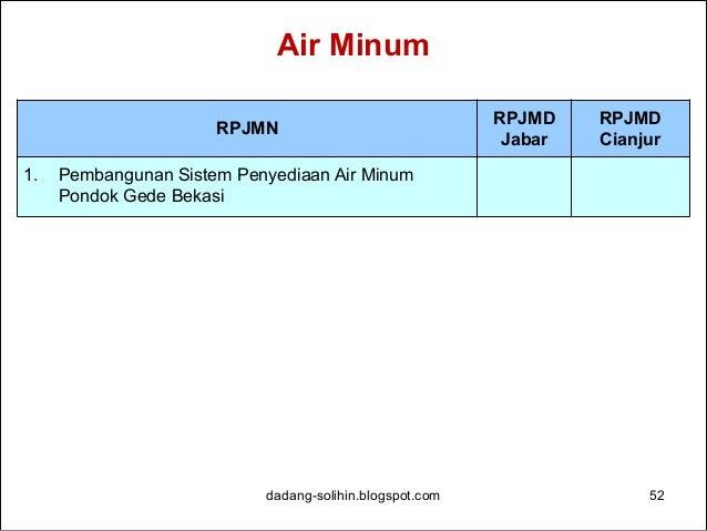 Sanitasi dadang-solihin.blogspot.com 53 RPJMN RPJMD Jabar RPJMD Cianjur 1. Pengelolaan Persampahan Kota Bandung (PLTSa Ged...