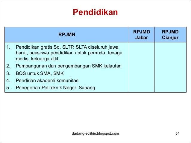 Kesehatan dadang-solihin.blogspot.com 55 RPJMN RPJMD Jabar RPJMD Cianjur 1. Pembangunan RS Pratama di Rancabuaya-Kab. Garu...