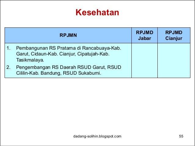 Perumahan dadang-solihin.blogspot.com 56 RPJMN RPJMD Jabar RPJMD Cianjur 1. Pembangunan rumah layak huni bagi rakyat miski...