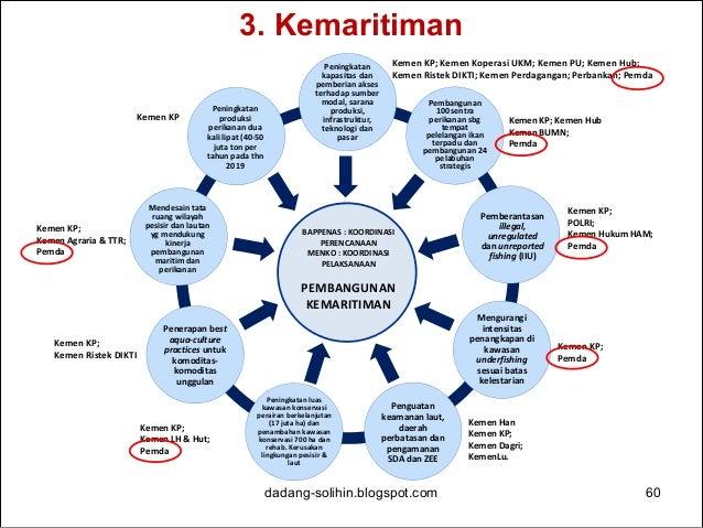 5. Pembangunan Karakter dan Potensi Pariwisata dadang-solihin.blogspot.com 61 BAPPENAS : KOORDINASI PERENCANAAN MENKO : KO...