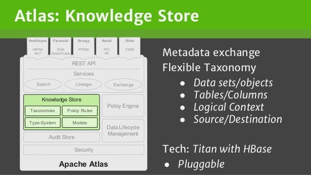 Atlas: Knowledge Store Metadata exchange Flexible Taxonomy ● Data sets/objects ● Tables/Columns ● Logical Context ● Source...