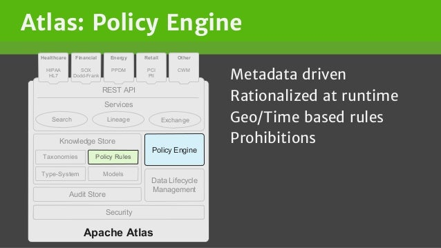Atlas: Policy Engine Metadata driven Rationalized at runtime Geo/Time based rules Prohibitions Apache Atlas Knowledge Stor...