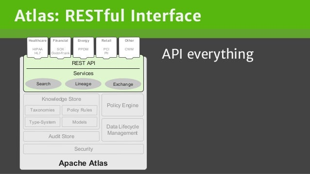 Atlas: RESTful Interface API everything Apache Atlas Knowledge Store Audit Store ModelsType-System Policy RulesTaxonomies ...
