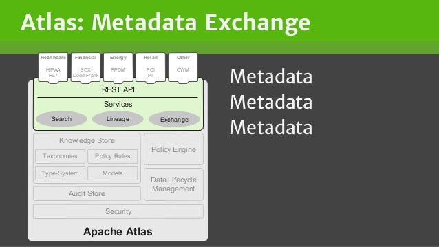 Atlas: Metadata Exchange Metadata Metadata Metadata Apache Atlas Knowledge Store Audit Store ModelsType-System Policy Rule...
