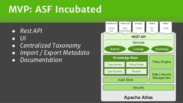 MVP: ASF Incubated ● Rest API ● UI ● Centralized Taxonomy ● Import / Export Metadata ● Documentation Apache Atlas Knowledg...