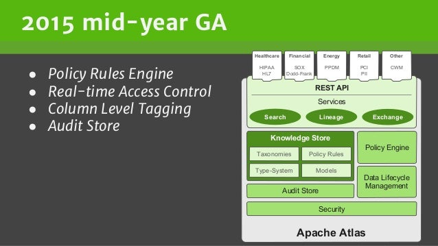 2015 mid-year GA ● Policy Rules Engine ● Real-time Access Control ● Column Level Tagging ● Audit Store Apache Atlas Knowle...