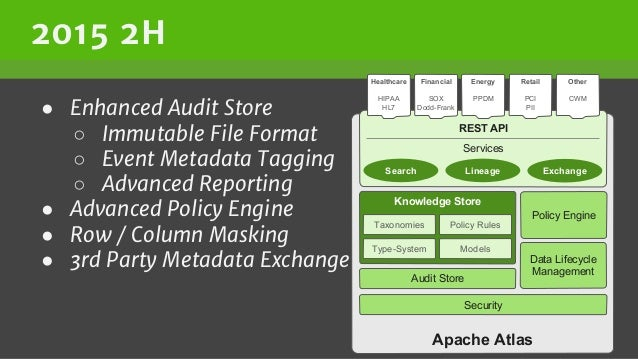 2015 2H ● Enhanced Audit Store ○ Immutable File Format ○ Event Metadata Tagging ○ Advanced Reporting ● Advanced Policy Eng...