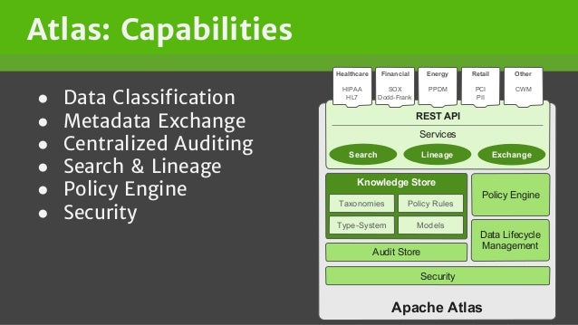 Atlas: Capabilities ● Data Classification ● Metadata Exchange ● Centralized Auditing ● Search & Lineage ● Policy Engine ● ...