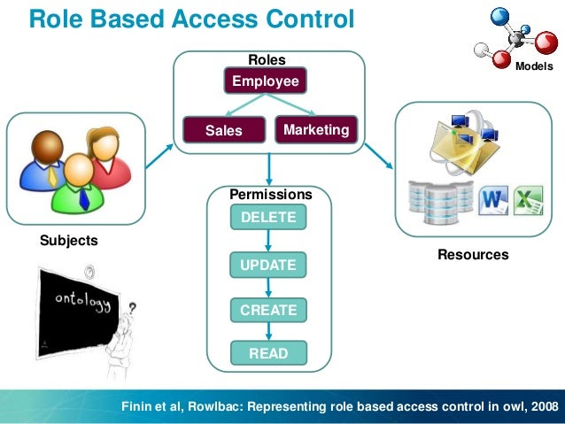 access control models Access control refers to controlling access to resources on a computer or network system without it, everyone would be able to access access control models.