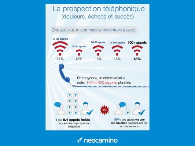 En 2007 il falait 3.68 appels pour joindre un prospect. Aujourd'hui il en faut 8 Source :Telenet et Ovation Sales Group