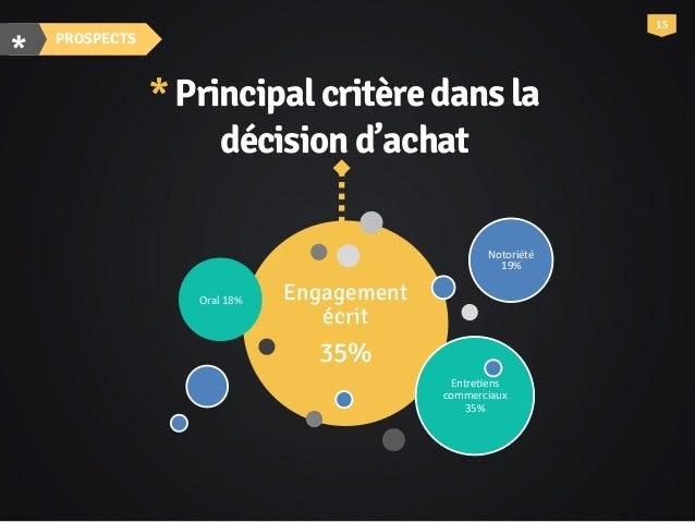 4% 16' *Avisdesprospects TROPDILUÉE LONGUE 18%  12%  55% TECHNIQUE PEU DIFFÉRENCIATRICES Source':'Portail'des'PME' www.por...