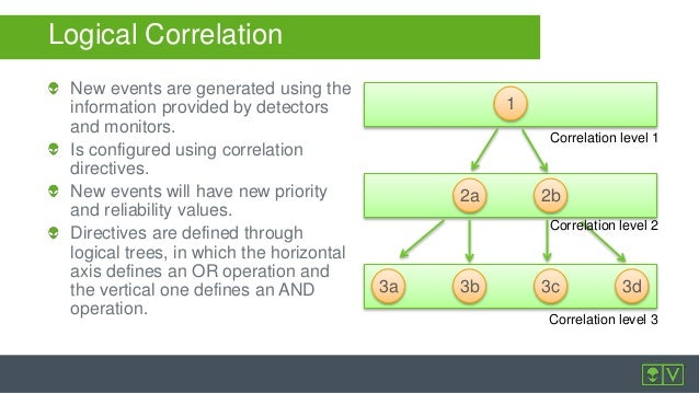 improve security visibility with alienvault usm correlation directives