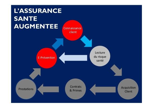 Confidentiel L'ASSURANCE SANTE AUGMENTEE Connaissance client Lecture du risque santé E-Prévention Contrats & PrimesPrestat...