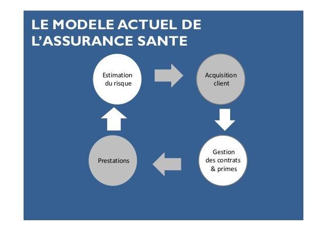 Confidentiel Estimation du risque Gestion des contrats & primes Prestations Acquisition client LE MODELE ACTUEL DE L'ASSUR...