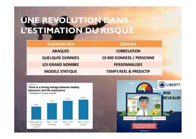 UNE REVOLUTION DANS L'ESTIMATION DU RISQUE AUJOURD'HUI DEMAIN ABAQUES CORRELATION QUELQUES DONNEES 10 000 DONNEES / PERSON...