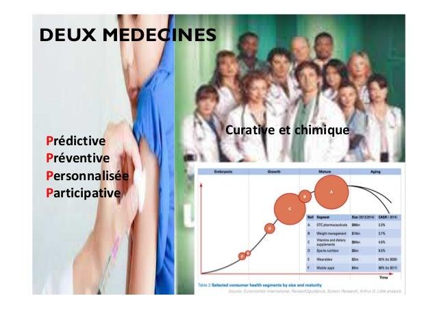 DEUX MEDECINES Curative et chimique Prédictive Préventive Personnalisée Participative