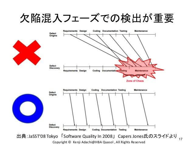 欠陥混入フェーズでの検出が重要 出典:JaSST'08 Tokyo 「Software Quality In 2008」 Capers Jones氏のスライドより 17 Copyright © Kenji Adachi@HBA Quasol ,...