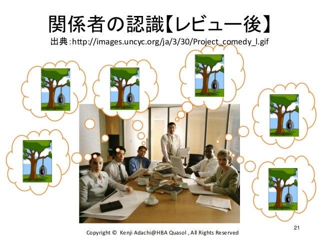 関係者の認識【レビュー後】 出典:http://images.uncyc.org/ja/3/30/Project_comedy_l.gif 21 Copyright © Kenji Adachi@HBA Quasol , All Rights ...
