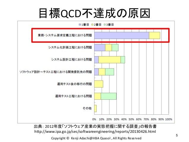 目標QCD不達成の原因 出典: 2012年度「ソフトウェア産業の実態把握に関する調査」の報告書 http://www.ipa.go.jp/sec/softwareengineering/reports/20130426.html 5 Copyr...