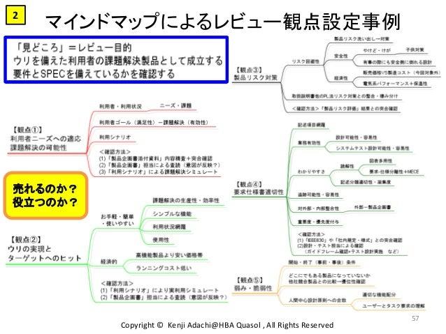 マインドマップによるレビュー観点設定事例 Copyright © Kenji Adachi@HBA Quasol , All Rights Reserved 57 売れるのか? 役立つのか? 2
