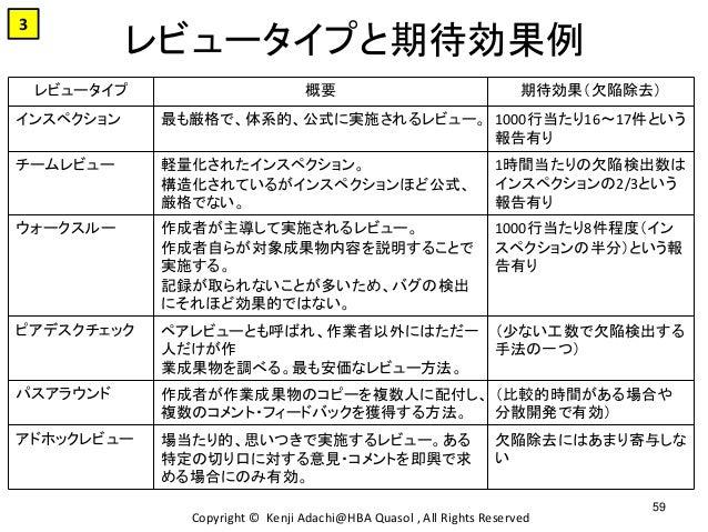 レビュータイプと期待効果例 Copyright © Kenji Adachi@HBA Quasol , All Rights Reserved 59 3 レビュータイプ 概要 期待効果(欠陥除去) インスペクション 最も厳格で、体系的、公式に実...