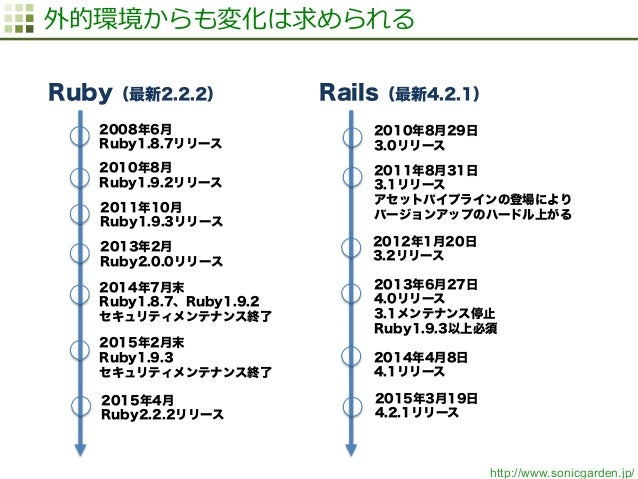 http://www.sonicgarden.jp/ 外的環境からも変化は求められる Ruby(最新2.2.2) Rails(最新4.2.1) 2008年6月 Ruby1.8.7リリース 2014年7月末 Ruby1.8.7、Ruby1.9.2...
