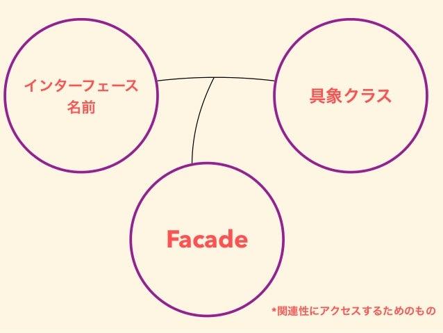 Facade 具象クラス インターフェース 名前 *関連性にアクセスするためのもの