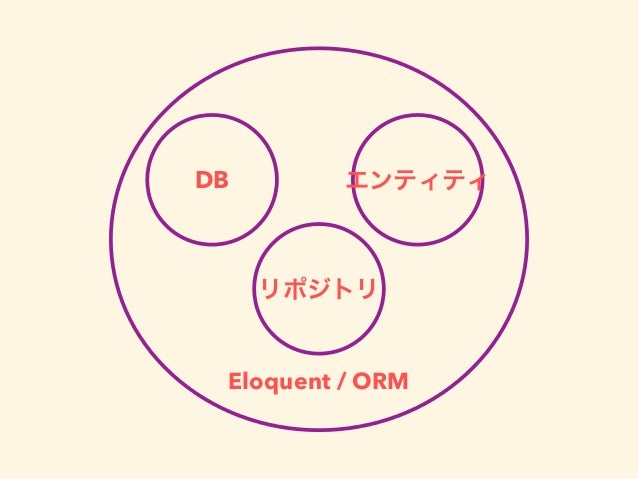 DB リポジトリ エンティティ Eloquent / ORM