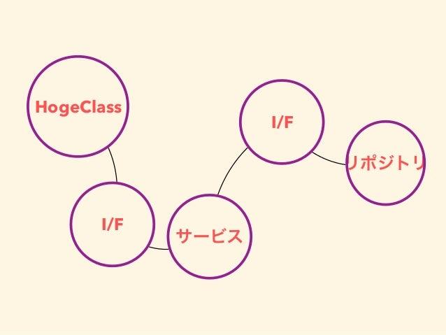 HogeClass リポジトリ サービス I/F I/F