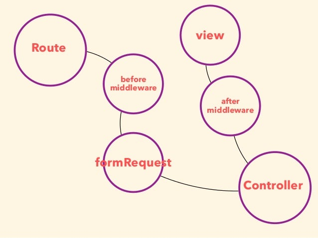 Route formRequest Controller before middleware after middleware view