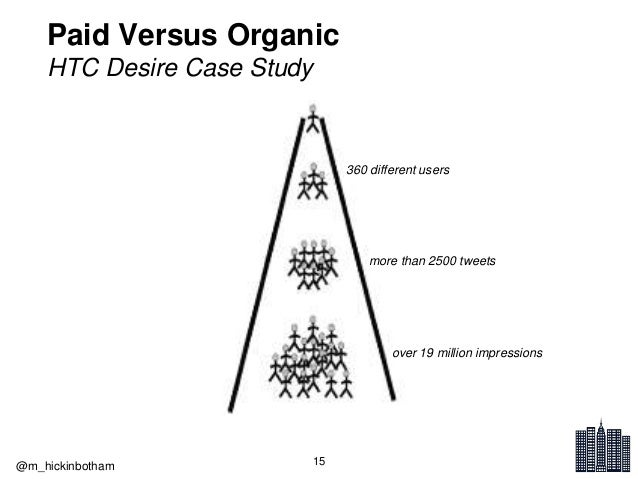 Transition from Organic to Paid Social Media Marketing