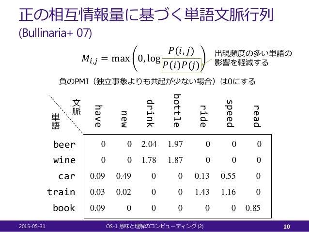 正の相互情報量に基づく単語文脈行列 (Bullinaria+ 07) 𝑀𝑀𝑖𝑖,𝑗𝑗 = max 0, log 𝑃𝑃(𝑖𝑖, 𝑗𝑗) 𝑃𝑃 𝑖𝑖 𝑃𝑃(𝑗𝑗) 2015-05-31 OS-1 (2)意味と理解のコンピューティング 10 beer...