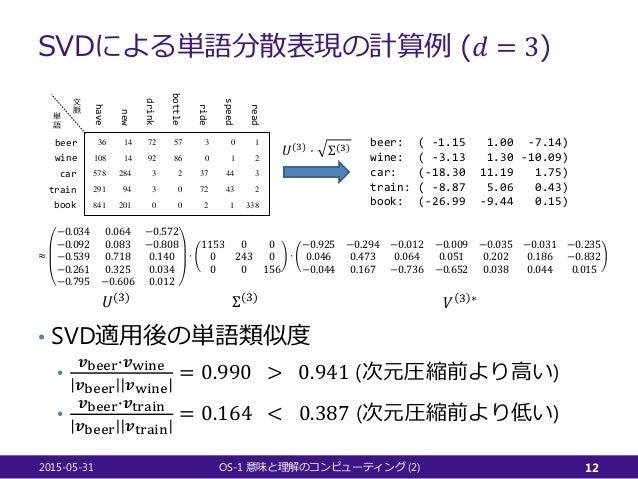 SVDによる単語分散表現の計算例 (𝑑𝑑 = 3) 2015-05-31 OS-1 (2)意味と理解のコンピューティング 12 beer wine car ride have new drink bottle train book speed ...