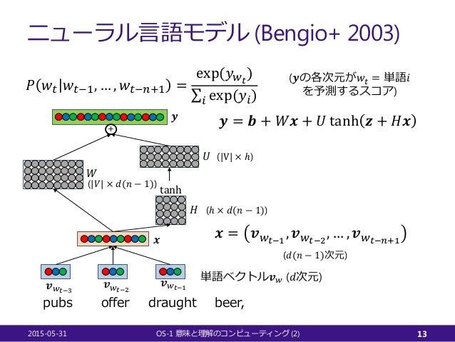ニューラル言語モデル (Bengio+ 2003) 2015-05-31 OS-1 (2)意味と理解のコンピューティング 13 𝒙𝒙 = 𝒗𝒗𝑤𝑤𝑡𝑡−1 , 𝒗𝒗𝑤𝑤𝑡𝑡−2 , … , 𝒗𝒗𝑤𝑤𝑡𝑡−𝑛𝑛+1 draughtofferpub...