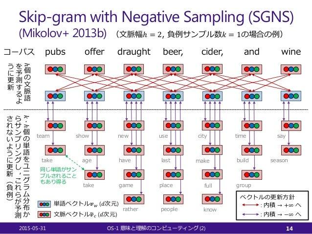 Skip-gram with Negative Sampling (SGNS) (Mikolov+ 2013b) 2015-05-31 OS-1 (2)意味と理解のコンピューティング 14 draughtofferpubs beer, cide...