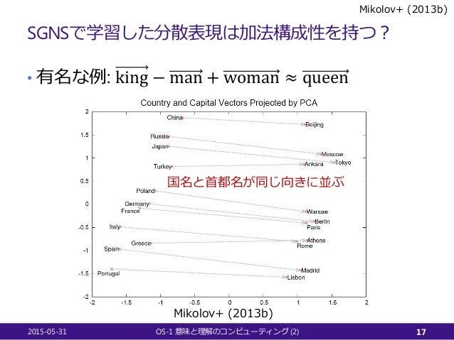 SGNSで学習した分散表現は加法構成性を持つ? • 有名な例: king − man + woman ≈ queen 2015-05-31 OS-1 (2)意味と理解のコンピューティング 17 Mikolov+ (2013b) 国名と首都名が同...