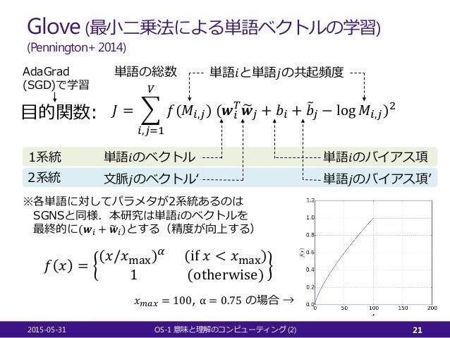 Glove (最小二乗法による単語ベクトルの学習) (Pennington+ 2014) 2015-05-31 OS-1 (2)意味と理解のコンピューティング 21 𝐽𝐽 = � 𝑖𝑖,𝑗𝑗=1 𝑉𝑉 𝑓𝑓(𝑀𝑀𝑖𝑖,𝑗𝑗) (𝒘𝒘𝑖𝑖 𝑇𝑇 ...