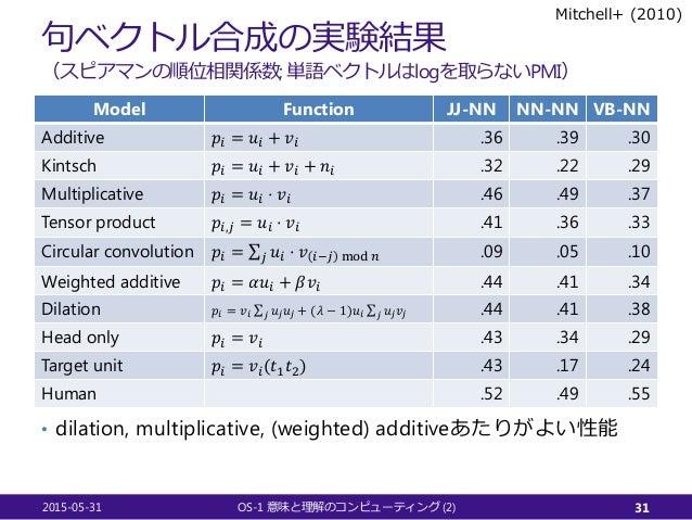 句ベクトル合成の実験結果 (スピアマンの順位相関係数; 単語ベクトルはlogを取らないPMI) Model Function JJ-NN NN-NN VB-NN Additive 𝑝𝑝𝑖𝑖 = 𝑢𝑢𝑖𝑖 + 𝑣𝑣𝑖𝑖 .36 .39 .30 K...