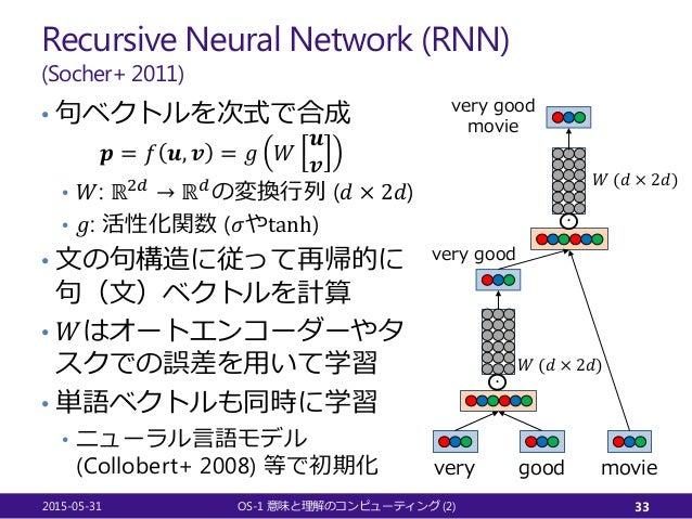 Recursive Neural Network (RNN) (Socher+ 2011) • 句ベクトルを次式で合成 𝒑𝒑 = 𝑓𝑓 𝒖𝒖, 𝒗𝒗 = 𝑔𝑔 𝑊𝑊 𝒖𝒖 𝒗𝒗 • 𝑊𝑊: ℝ2𝑑𝑑 → ℝ𝑑𝑑 の変換行列 (𝑑𝑑 × 2𝑑𝑑)...