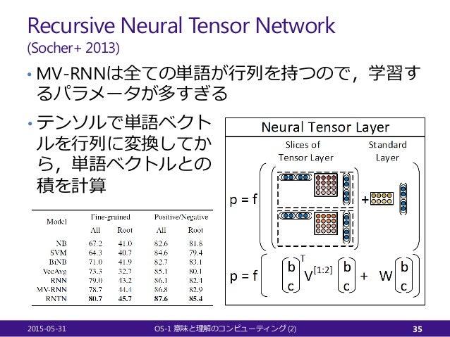 Recursive Neural Tensor Network (Socher+ 2013) • MV-RNNは全ての単語が行列を持つので,学習す るパラメータが多すぎる 2015-05-31 OS-1 (2)意味と理解のコンピューティング 3...