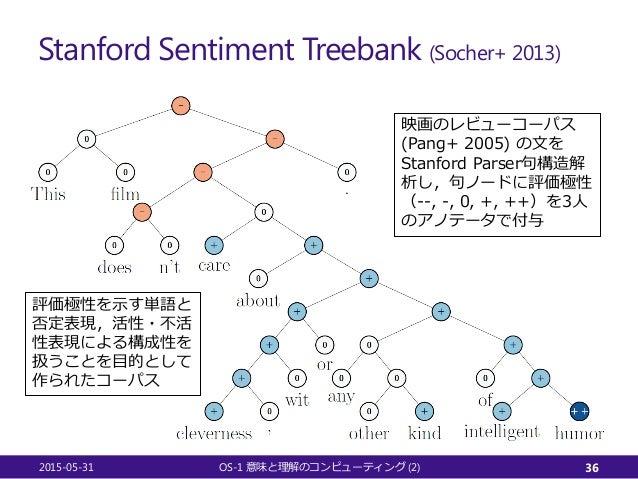 Stanford Sentiment Treebank (Socher+ 2013) 2015-05-31 OS-1 (2)意味と理解のコンピューティング 36 映画のレビューコーパス (Pang+ 2005) の文を Stanford Par...