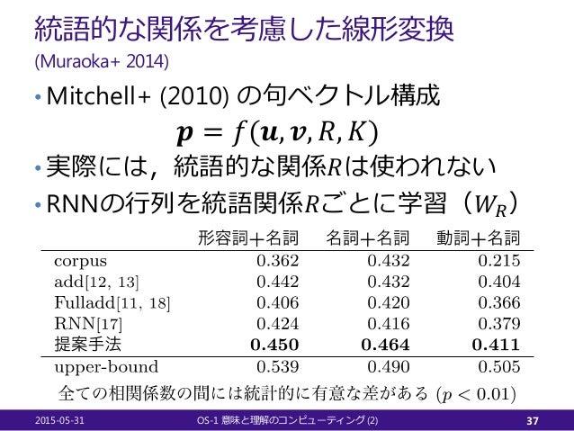 統語的な関係を考慮した線形変換 (Muraoka+ 2014) • Mitchell+ (2010) の句ベクトル構成 𝒑𝒑 = 𝑓𝑓(𝒖𝒖, 𝒗𝒗, 𝑅𝑅, 𝐾𝐾) • 実際には,統語的な関係𝑅𝑅は使われない • RNNの行列を統語関係𝑅𝑅ご...