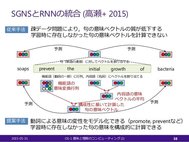 SGNSとRNNの統合 (高瀬+ 2015) 2015-05-31 OS-1 (2)意味と理解のコンピューティング 38 prevent the initial growth of bacteriasoaps + x 内容語の意味 ベクトルの平...