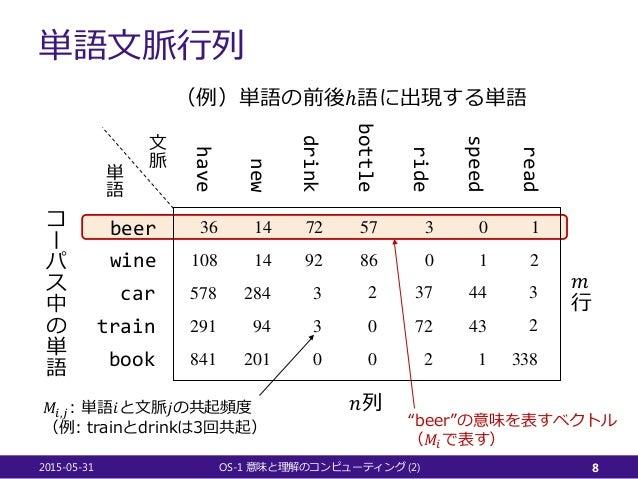 単語文脈行列 2015-05-31 OS-1 (2)意味と理解のコンピューティング 8 beer wine car ride have new drink bottle train book speed read 36 108 578 291 ...