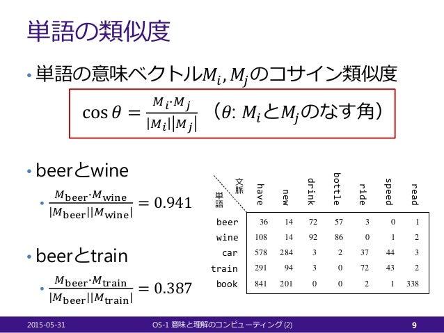 単語の類似度 • 単語の意味ベクトル𝑀𝑀𝑖𝑖, 𝑀𝑀𝑗𝑗のコサイン類似度 cos 𝜃𝜃 = 𝑀𝑀𝑖𝑖�𝑀𝑀𝑗𝑗 𝑀𝑀𝑖𝑖 𝑀𝑀𝑗𝑗 (𝜃𝜃: 𝑀𝑀𝑖𝑖と𝑀𝑀𝑗𝑗のなす角) • beerとwine • 𝑀𝑀beer�𝑀𝑀wine 𝑀𝑀beer 𝑀...