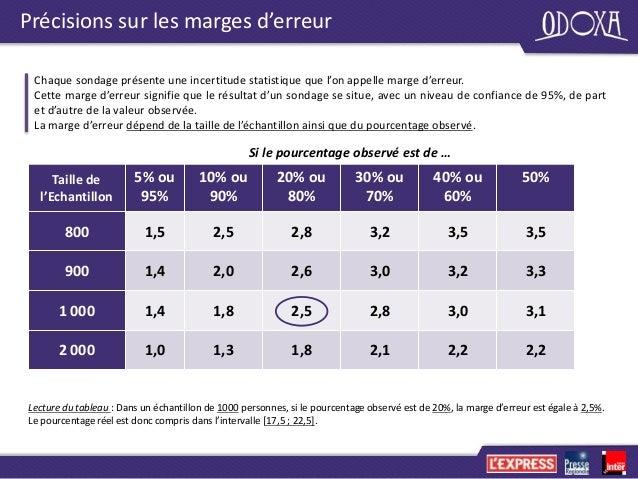 2015 05 baromètre politique-odoxa-l express-presse-régionale-france-inter-mai-2015 Slide 3