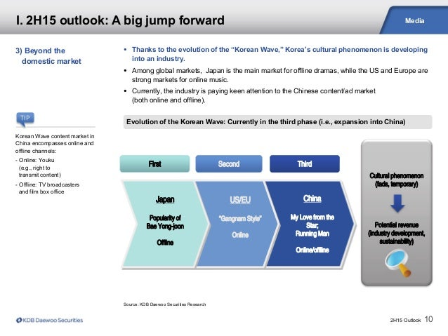 2H15 Outlook 10 Media Source: KDB Daewoo Securities Research Evolution of the Korean Wave: Currently in the third phase (i...