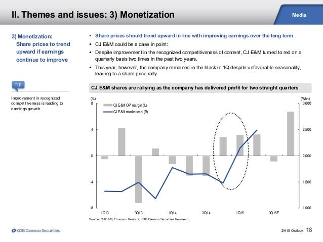 2H15 Outlook 18 Media Source: CJ E&M, Thomson Reuters, KDB Daewoo Securities Research CJ E&M shares are rallying as the co...